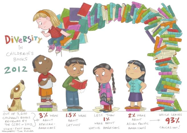 """Diversity in Children's Books"" by Tina Kugler"